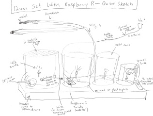 This is my prelimnary sketch of the drum kit. It's seriously sloppy.